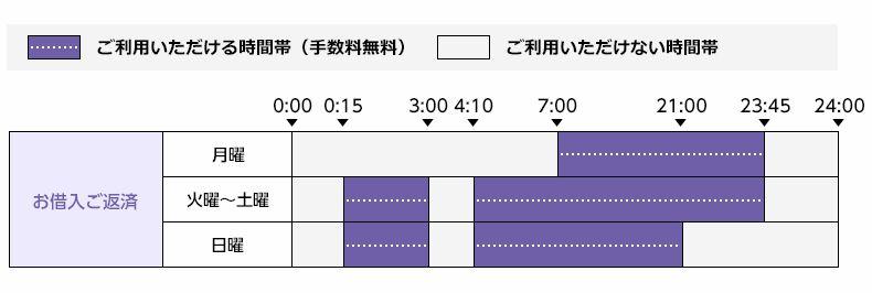 三井住友銀行ATMのオリックス銀行取引時間を紹介する画像
