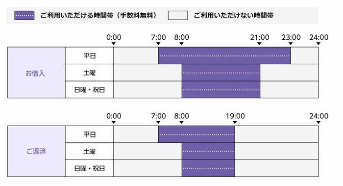 西日本シティ銀行ATMのオリックス銀行取引時間を紹介する画像